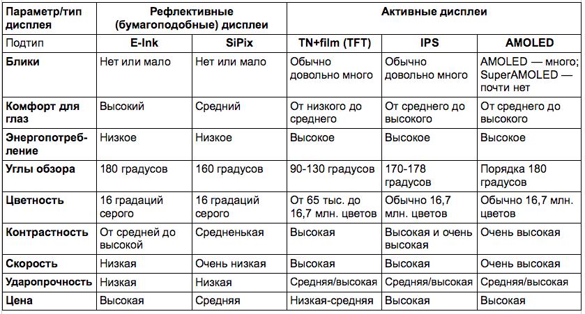 Сравнение экранов. Таблица 1