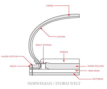 схема конструкции норвежской с рантом