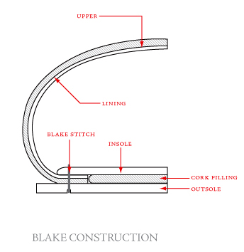 blake - схема конструкции