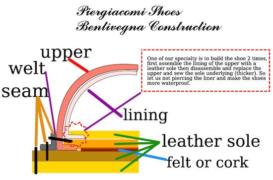 схема конструкции Бентивенья