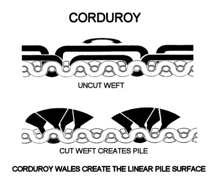 Corduroy_technically