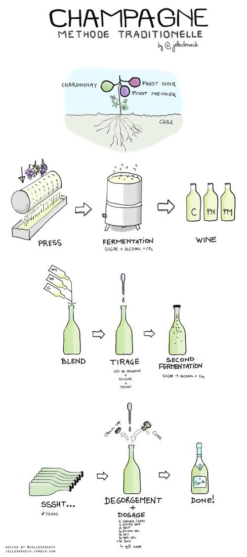 Шампанское - схема производства
