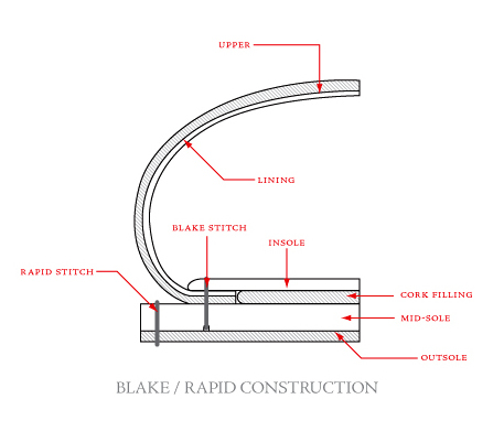blake_rapid_construction