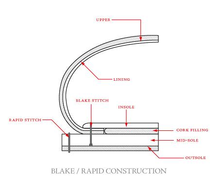 blake_rapid_construction
